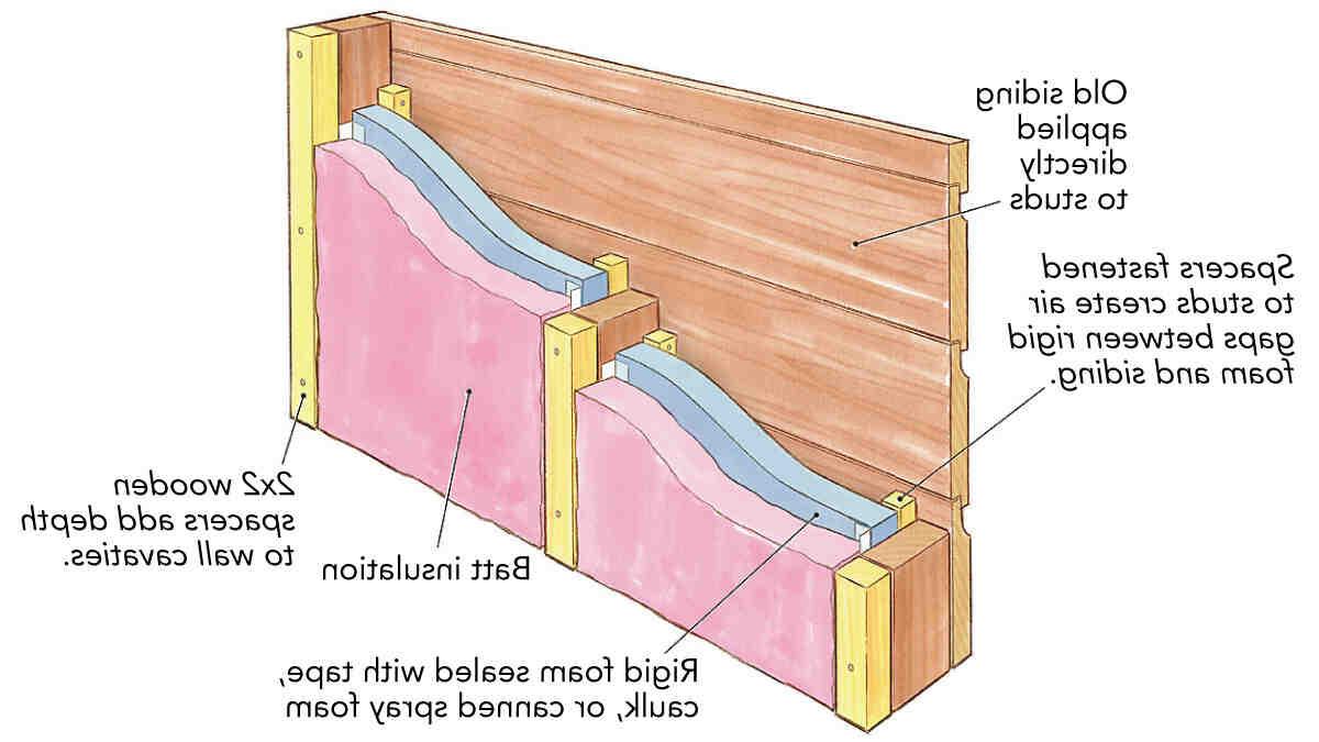 Comment isoler mur intérieur